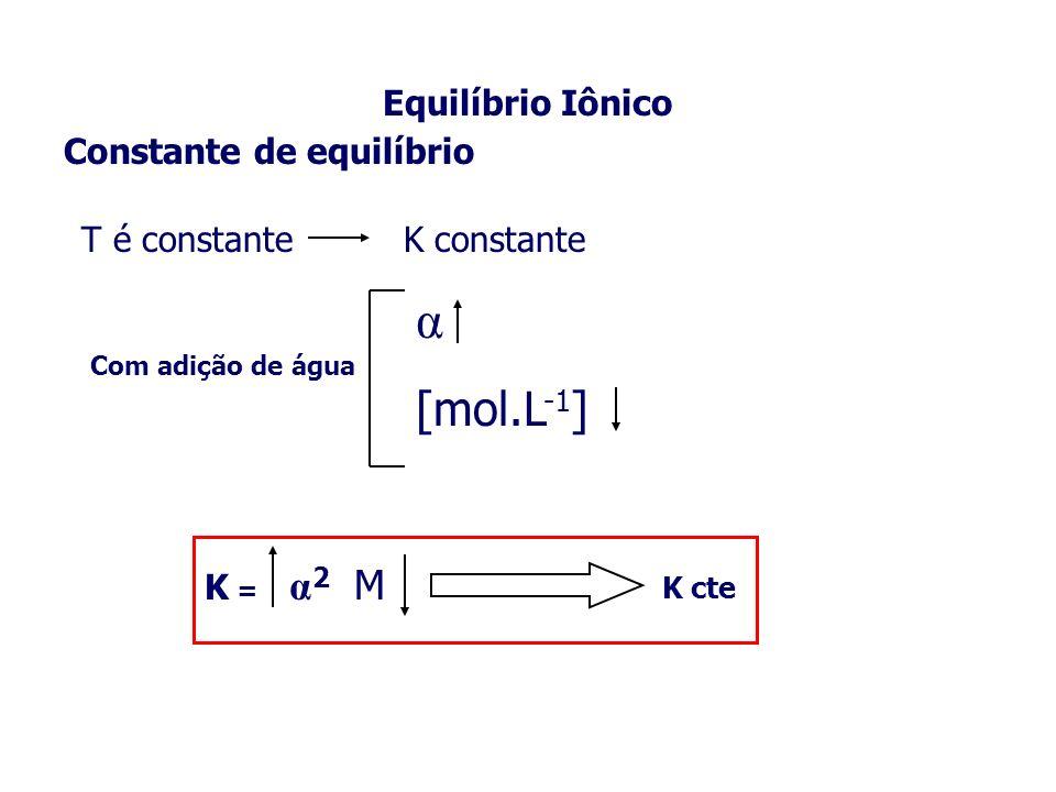 α [mol.L-1] Equilíbrio Iônico Constante de equilíbrio